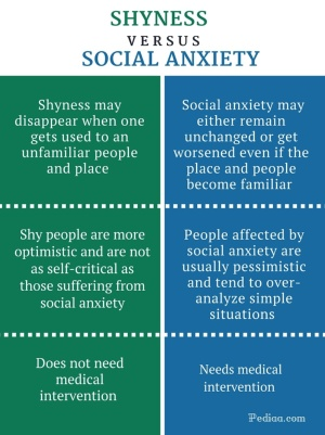 shyness vs social anxiety